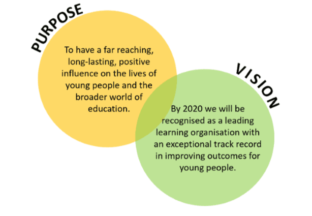Purpose and Vision